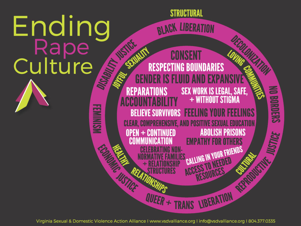Ending rape culture image filled with words of consent and liberation