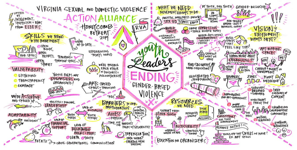 """Image of graphic notes about """"Youth Leaders Ending Gender-Based Violence"""" with sections titled """"Skills we bring to the movement"""", """"Barriers to our participation"""", """"Resources we need"""", """"Vision & Excitement: What's Next?"""", and """"What we need movement groups to do""""."""